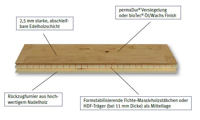 Living by HARO Parkett 3-Schicht-Aufbau schematische Darstellung